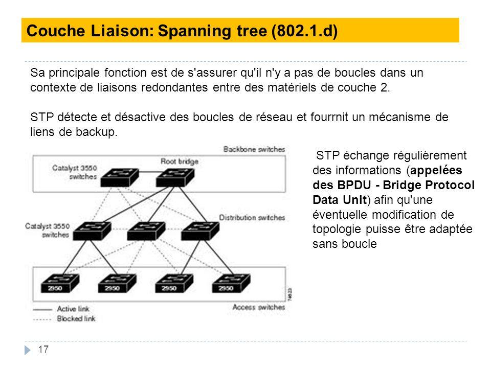 17 Couche Liaison: Spanning tree (802.1.d) Sa principale fonction est de s assurer qu il n y a pas de boucles dans un contexte de liaisons redondantes entre des matériels de couche 2.
