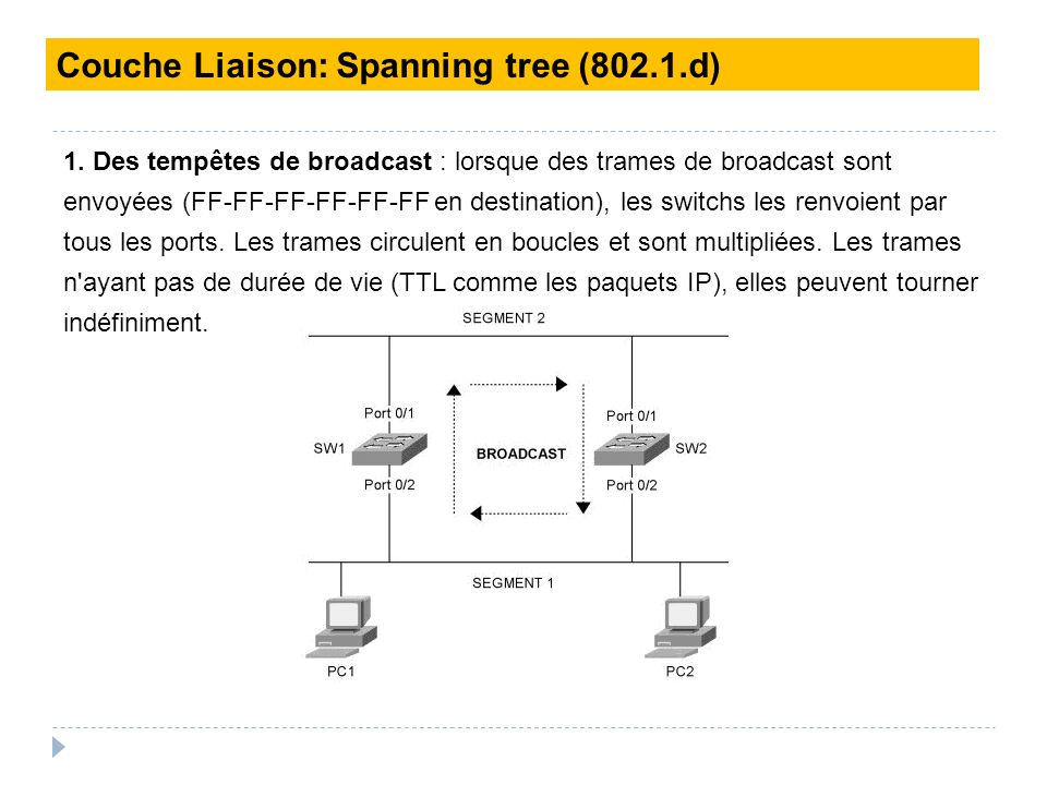 1. Des tempêtes de broadcast : lorsque des trames de broadcast sont envoyées (FF-FF-FF-FF-FF-FF en destination), les switchs les renvoient par tous le