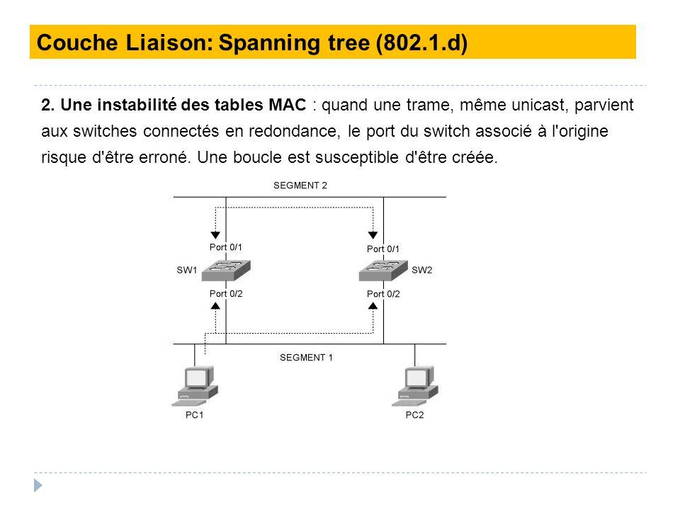 2. Une instabilité des tables MAC : quand une trame, même unicast, parvient aux switches connectés en redondance, le port du switch associé à l'origin