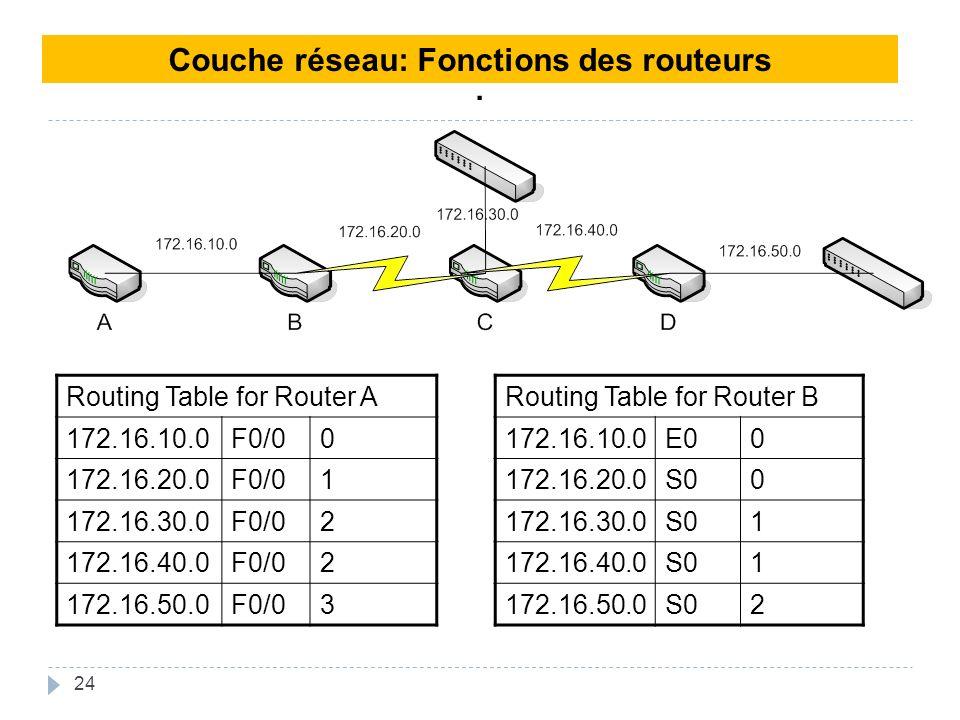 24. Couche réseau: Fonctions des routeurs Routing Table for Router A 172.16.10.0F0/00 172.16.20.0F0/01 172.16.30.0F0/02 172.16.40.0F0/02 172.16.50.0F0