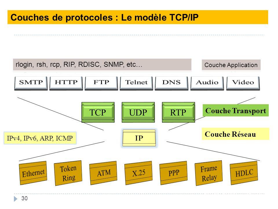 30 Couche Réseau UDPTCPRTP Data link layer Couche Transport IPv4, IPv6, ARP, ICMP Couches de protocoles : Le modèle TCP/IP