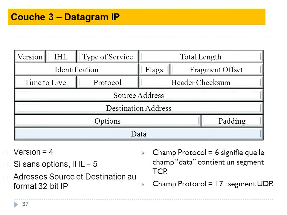 37 Champ Protocol = 6 signifie que le champ data contient un segment TCP. Champ Protocol = 17 : segment UDP. IHLType of ServiceTotal LengthVersion Fra