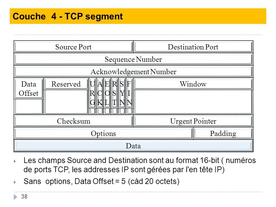38 Les champs Source and Destination sont au format 16-bit ( numéros de ports TCP, les addresses IP sont gérées par l en tête IP) Sans options, Data Offset = 5 (càd 20 octets) Source PortDestination Port Sequence Number Acknowledgement Number Data Offset WindowReservedACKACK URGURG EOLEOL RSTRST SYNSYN FINFIN ChecksumUrgent Pointer Data PaddingOptions Couche 4 - TCP segment