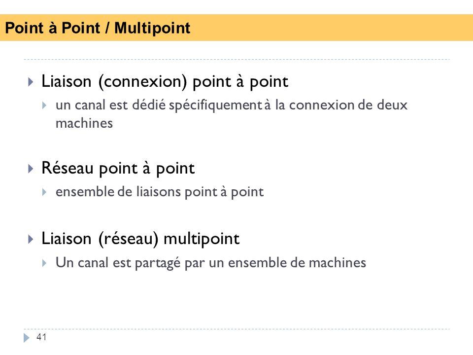41 Liaison (connexion) point à point un canal est dédié spécifiquement à la connexion de deux machines Réseau point à point ensemble de liaisons point à point Liaison (réseau) multipoint Un canal est partagé par un ensemble de machines Point à Point / Multipoint