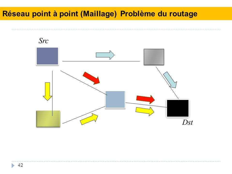 42 Src Dst Réseau point à point (Maillage) Problème du routage