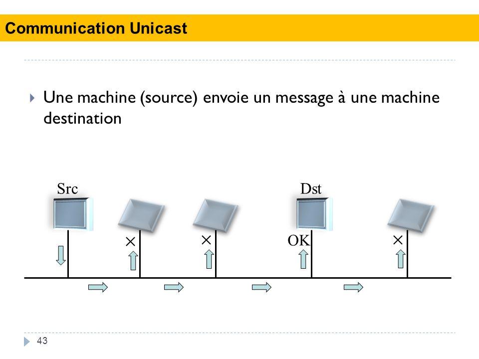 43 Une machine (source) envoie un message à une machine destination SrcDst OK Communication Unicast