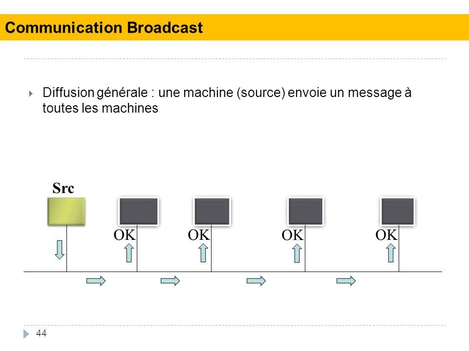 44 Diffusion générale : une machine (source) envoie un message à toutes les machines Src OK Communication Broadcast