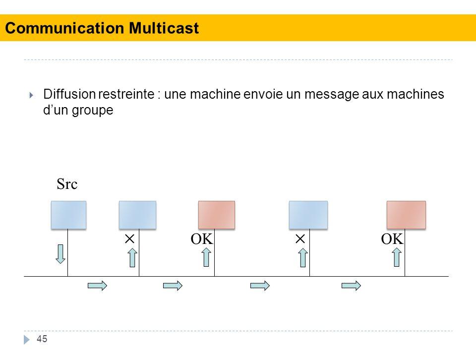 45 Diffusion restreinte : une machine envoie un message aux machines dun groupe Src OK Communication Multicast