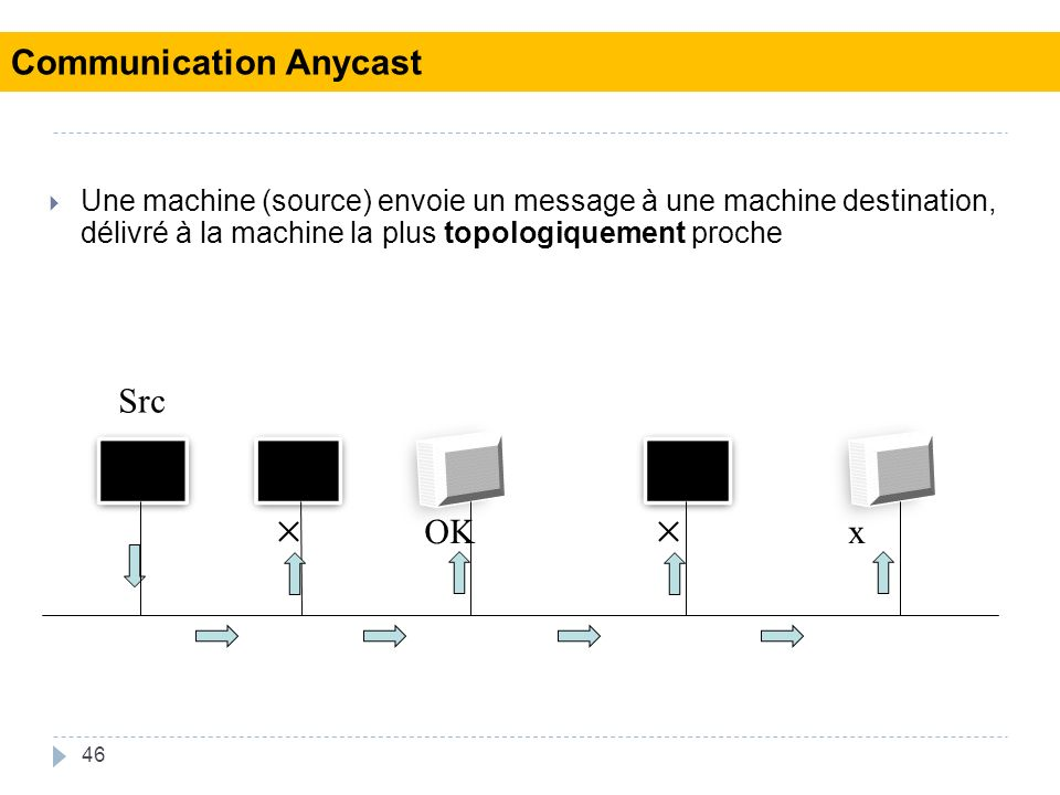 46 Une machine (source) envoie un message à une machine destination, délivré à la machine la plus topologiquement proche Src OKx Communication Anycast