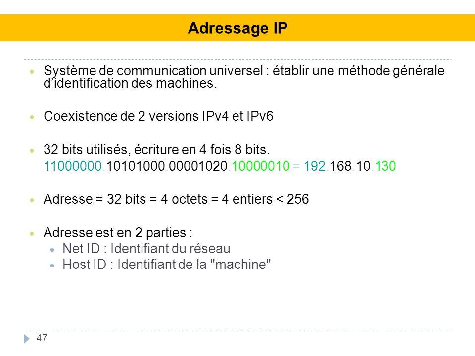 47 Système de communication universel : établir une méthode générale didentification des machines. Coexistence de 2 versions IPv4 et IPv6 32 bits util