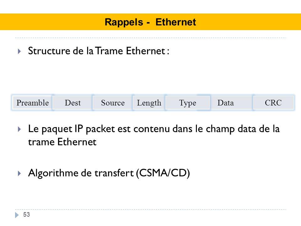 Structure de la Trame Ethernet : Le paquet IP packet est contenu dans le champ data de la trame Ethernet Algorithme de transfert (CSMA/CD) 53 Rappels - Ethernet