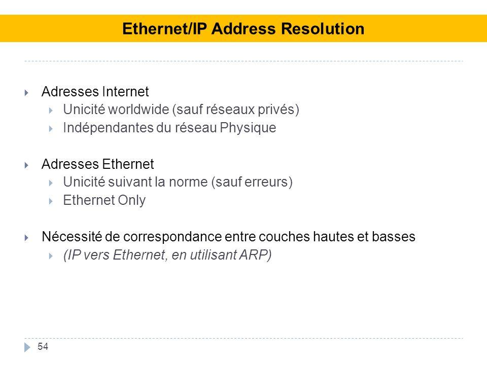 Adresses Internet Unicité worldwide (sauf réseaux privés) Indépendantes du réseau Physique Adresses Ethernet Unicité suivant la norme (sauf erreurs) Ethernet Only Nécessité de correspondance entre couches hautes et basses (IP vers Ethernet, en utilisant ARP) 54 Ethernet/IP Address Resolution