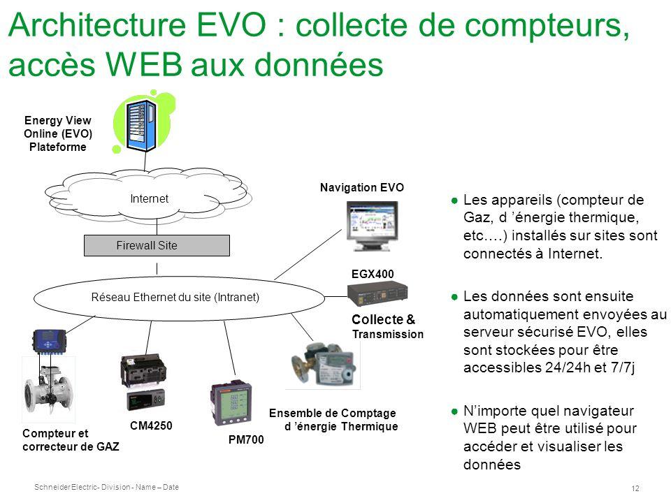 Schneider Electric 12 - Division - Name – Date Les appareils (compteur de Gaz, d énergie thermique, etc….) installés sur sites sont connectés à Internet.