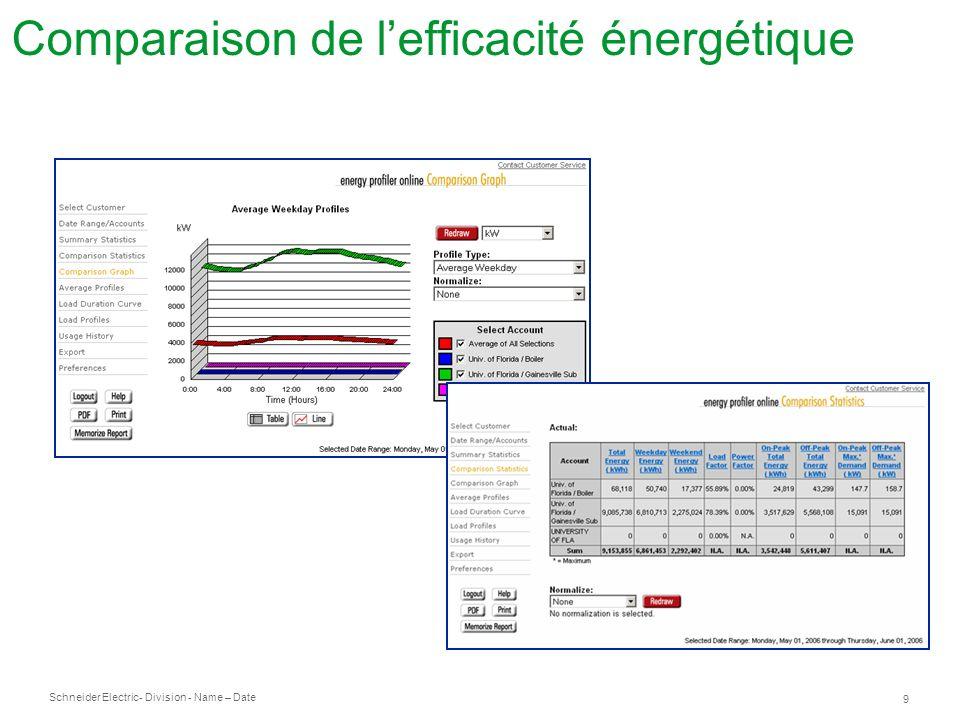 Schneider Electric 9 - Division - Name – Date Comparaison de lefficacité énergétique