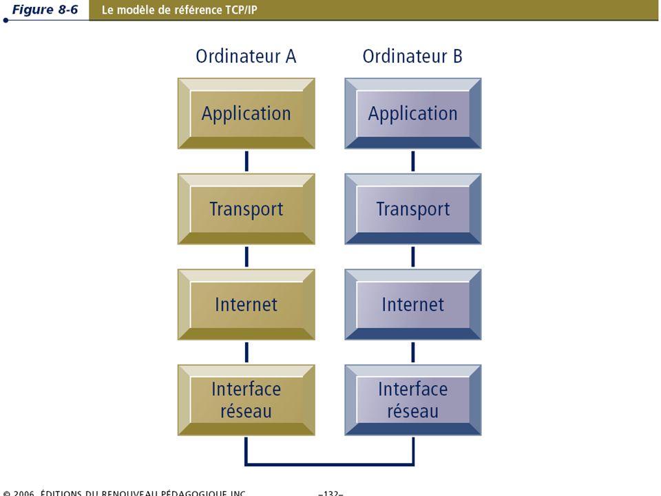 8.11/36 Les systèmes dinformation de gestion Chapitre 8 – Les télécommunications, les réseaux et Internet © 2006 ERPI – Reproduction autorisée