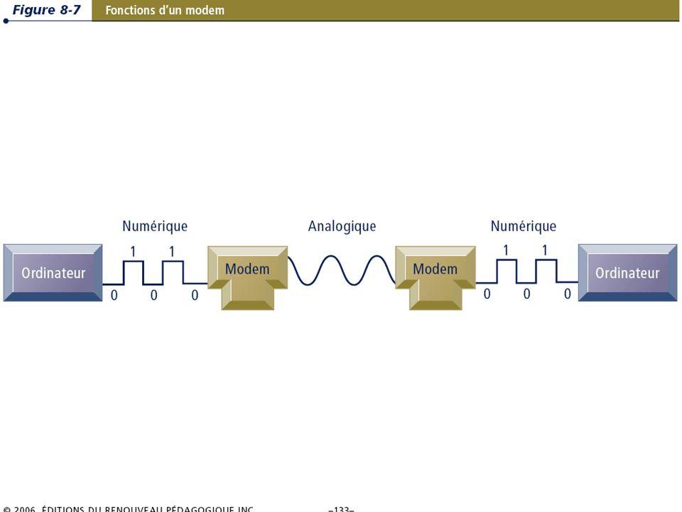 8.12/36 Les systèmes dinformation de gestion Chapitre 8 – Les télécommunications, les réseaux et Internet © 2006 ERPI – Reproduction autorisée