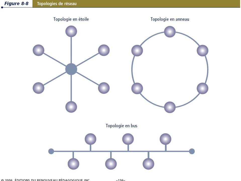 8.15/36 Les systèmes dinformation de gestion Chapitre 8 – Les télécommunications, les réseaux et Internet © 2006 ERPI – Reproduction autorisée