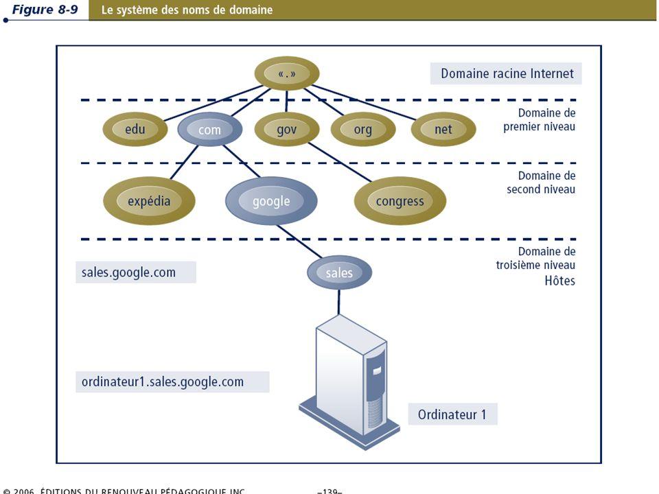 8.19/36 Les systèmes dinformation de gestion Chapitre 8 – Les télécommunications, les réseaux et Internet © 2006 ERPI – Reproduction autorisée