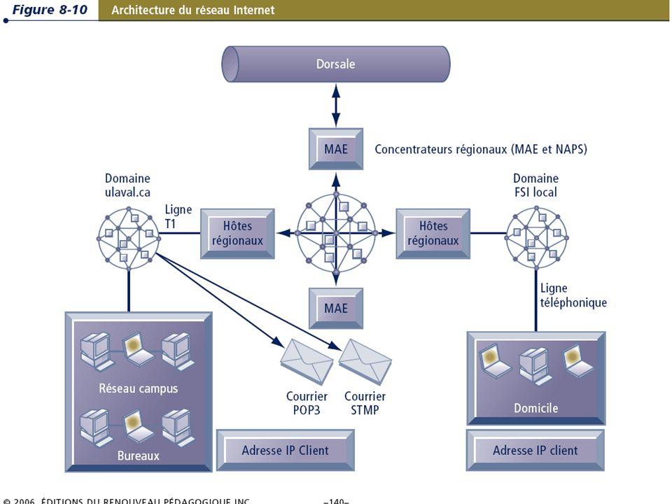8.21/36 Les systèmes dinformation de gestion Chapitre 8 – Les télécommunications, les réseaux et Internet © 2006 ERPI – Reproduction autorisée