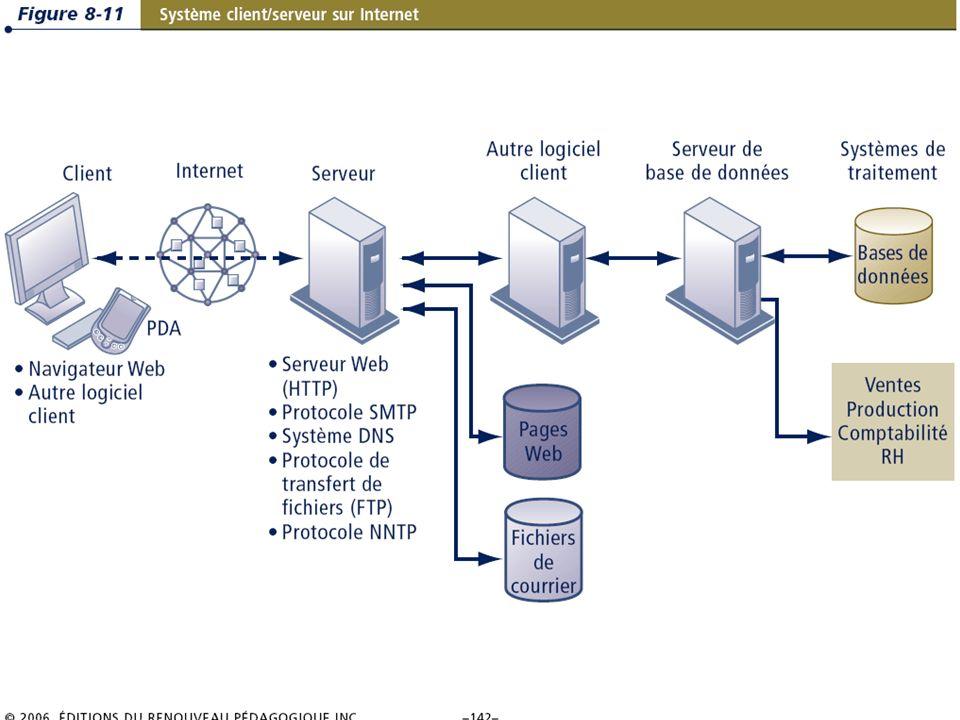 8.23/36 Les systèmes dinformation de gestion Chapitre 8 – Les télécommunications, les réseaux et Internet © 2006 ERPI – Reproduction autorisée