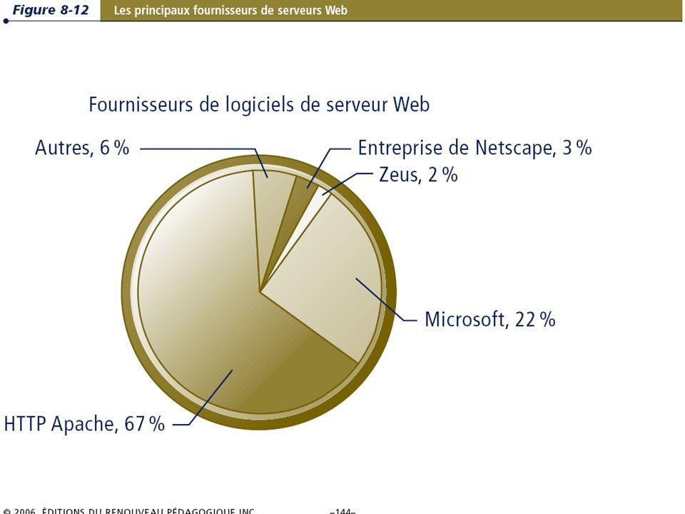 8.25/36 Les systèmes dinformation de gestion Chapitre 8 – Les télécommunications, les réseaux et Internet © 2006 ERPI – Reproduction autorisée