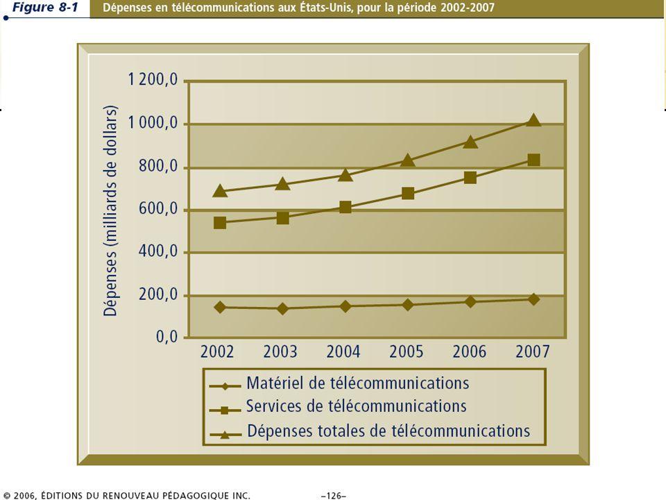 8.26/36 Les systèmes dinformation de gestion Chapitre 8 – Les télécommunications, les réseaux et Internet © 2006 ERPI – Reproduction autorisée