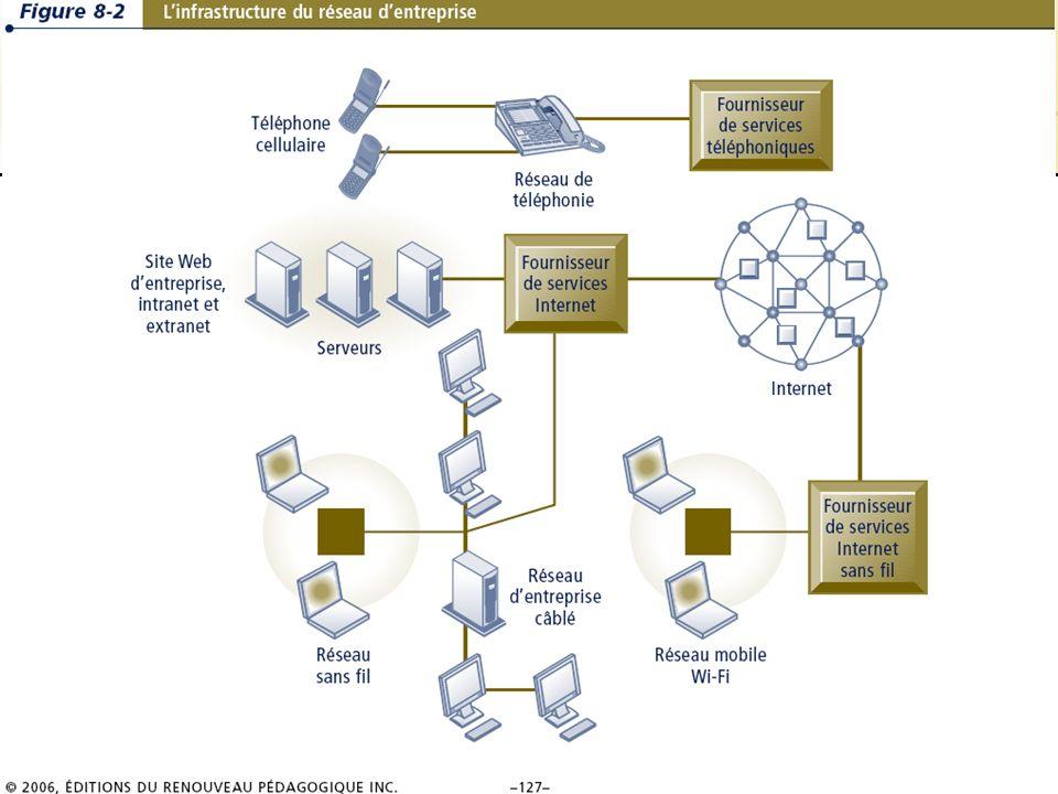 8.17/36 Les systèmes dinformation de gestion Chapitre 8 – Les télécommunications, les réseaux et Internet © 2006 ERPI – Reproduction autorisée Internet 8.3 La recherche de linformation sur le Web Internet amène une réduction des coûts reliés à la recherche de linformationInternet amène une réduction des coûts reliés à la recherche de linformation Voici les différents outils de recherche dinformation :Voici les différents outils de recherche dinformation : –Répertoires de sites –Moteurs de recherche –Agents intelligents et robots magasineurs –Diffusion automatique et technologie du pousser –Web sémantique