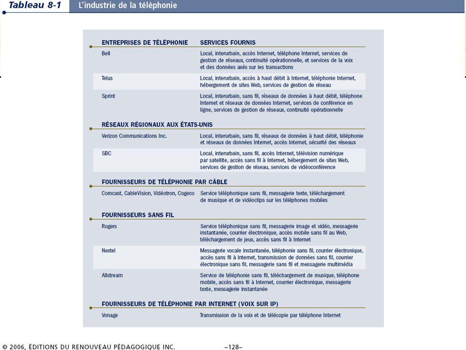 8.18/36 Les systèmes dinformation de gestion Chapitre 8 – Les télécommunications, les réseaux et Internet © 2006 ERPI – Reproduction autorisée