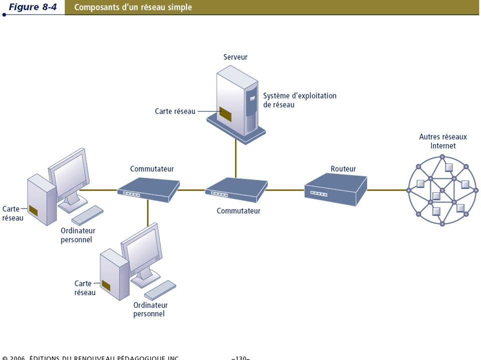 8.10/36 Les systèmes dinformation de gestion Chapitre 8 – Les télécommunications, les réseaux et Internet © 2006 ERPI – Reproduction autorisée