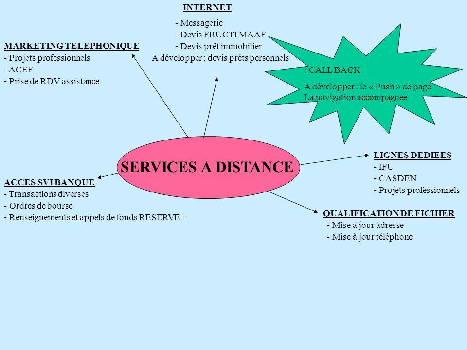 SERVICES A DISTANCE INTERNET - Messagerie - Devis FRUCTI MAAF - Devis prêt immobilier A développer : devis prêts personnels : CALL BACK A développer :