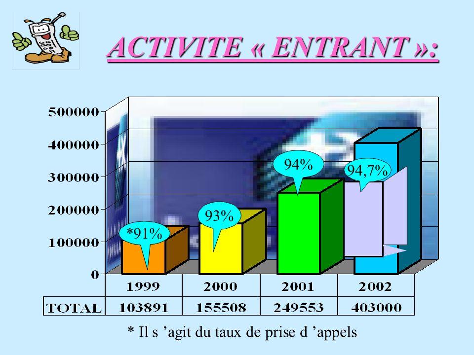 *91% * Il s agit du taux de prise d appels 93% 94% 94,7% ACTIVITE « ENTRANT »: