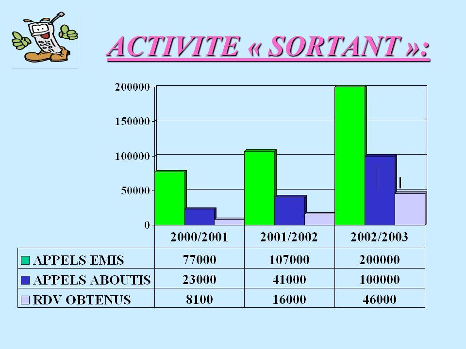 ACTIVITE « SORTANT »: