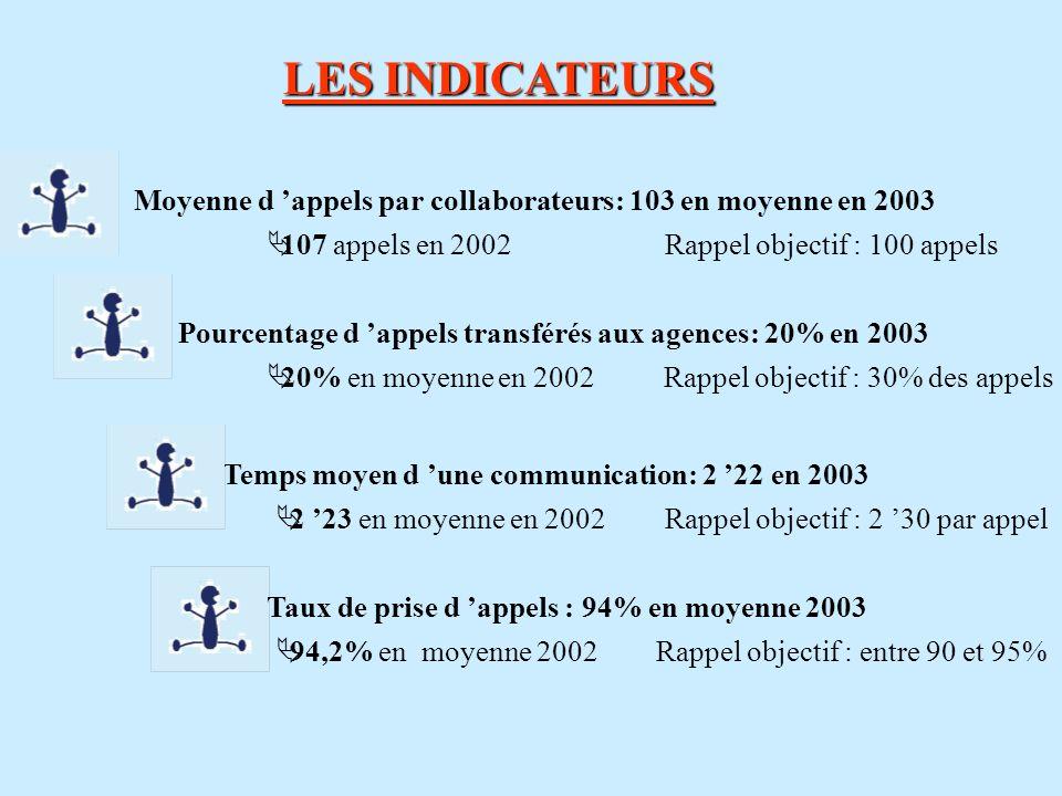 LES INDICATEURS Moyenne d appels par collaborateurs: 103 en moyenne en 2003 Pourcentage d appels transférés aux agences: 20% en 2003 Temps moyen d une