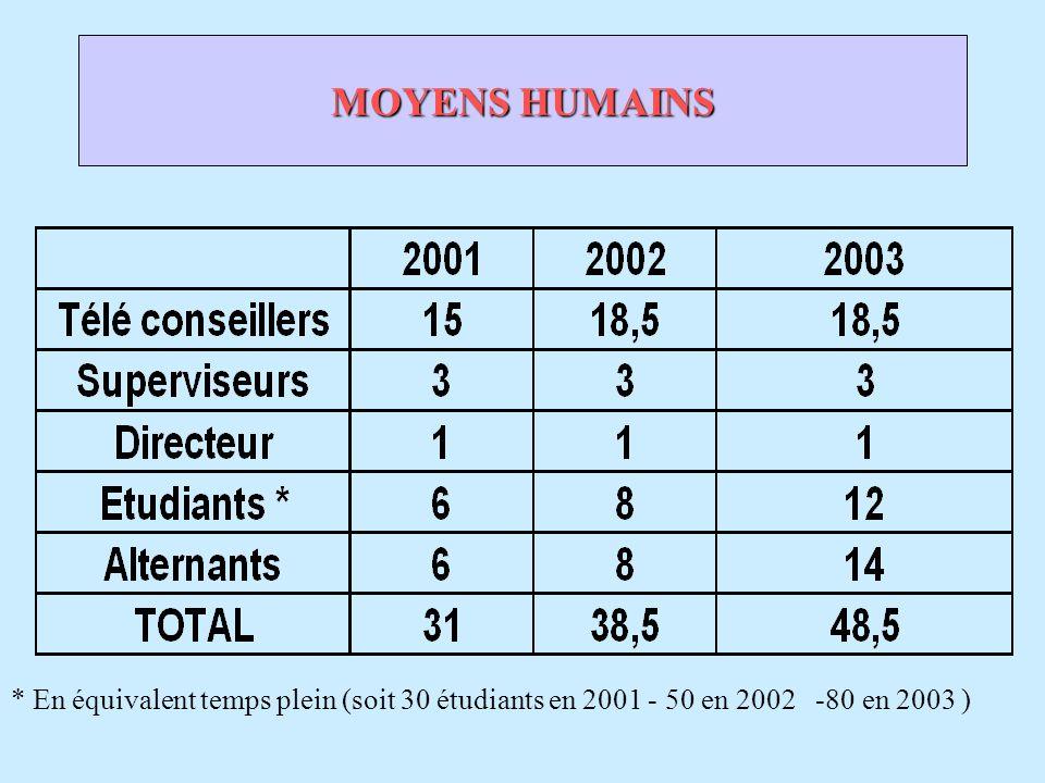 MOYENS HUMAINS * En équivalent temps plein (soit 30 étudiants en 2001 - 50 en 2002 -80 en 2003 )