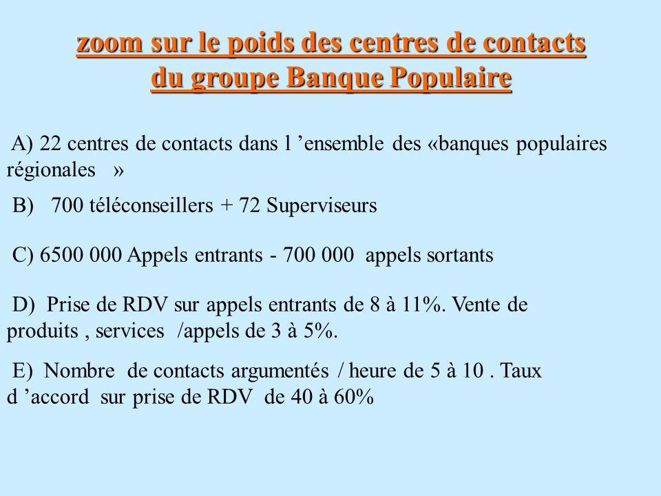 zoom sur le poids des centres de contacts du groupe Banque Populaire A) 22 centres de contacts dans l ensemble des «banques populaires régionales » B)