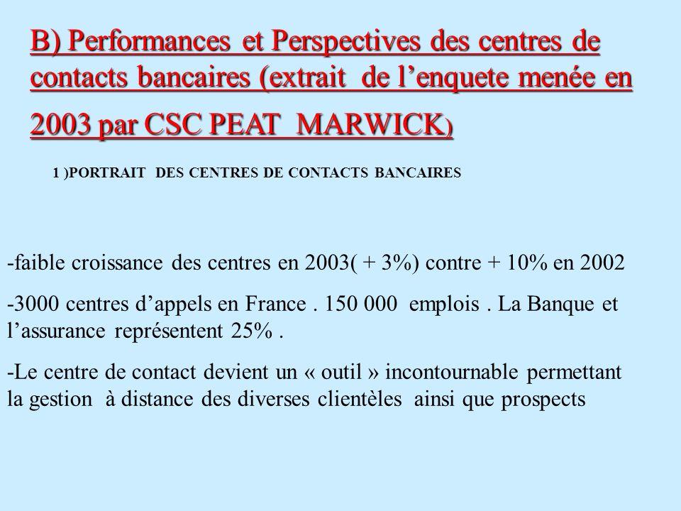 -faible croissance des centres en 2003( + 3%) contre + 10% en 2002 -3000 centres dappels en France. 150 000 emplois. La Banque et lassurance représent