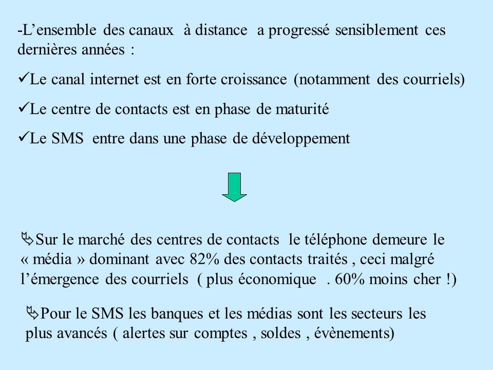 Sur le marché des centres de contacts le téléphone demeure le « média » dominant avec 82% des contacts traités, ceci malgré lémergence des courriels (