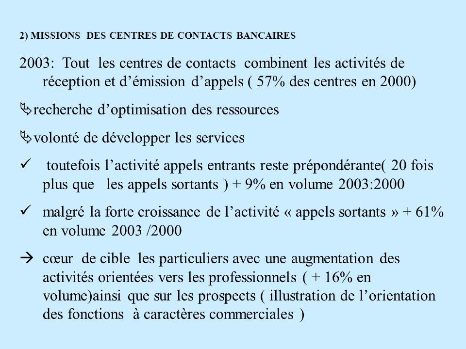 2) MISSIONS DES CENTRES DE CONTACTS BANCAIRES 2003: Tout les centres de contacts combinent les activités de réception et démission dappels ( 57% des c