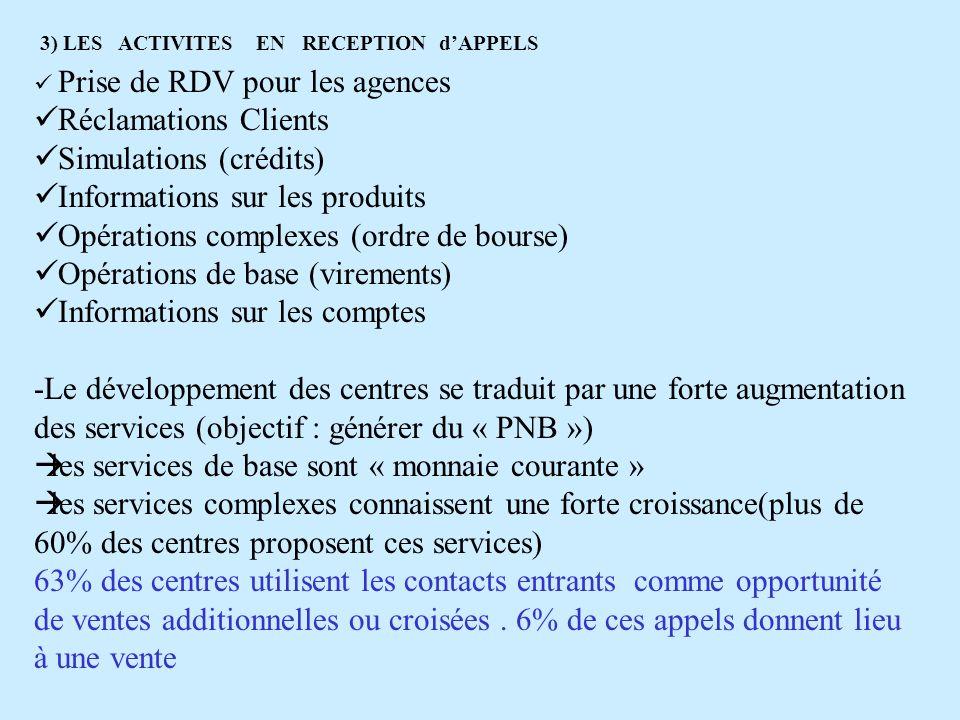 3) LES ACTIVITES EN RECEPTION dAPPELS Prise de RDV pour les agences Réclamations Clients Simulations (crédits) Informations sur les produits Opération
