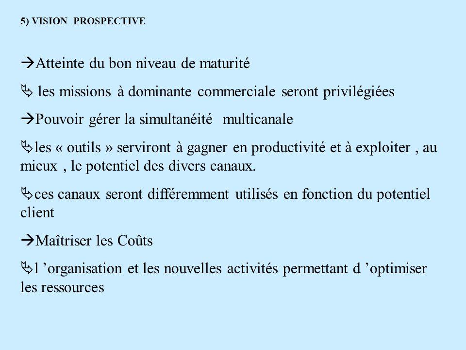 5) VISION PROSPECTIVE Atteinte du bon niveau de maturité les missions à dominante commerciale seront privilégiées Pouvoir gérer la simultanéité multic