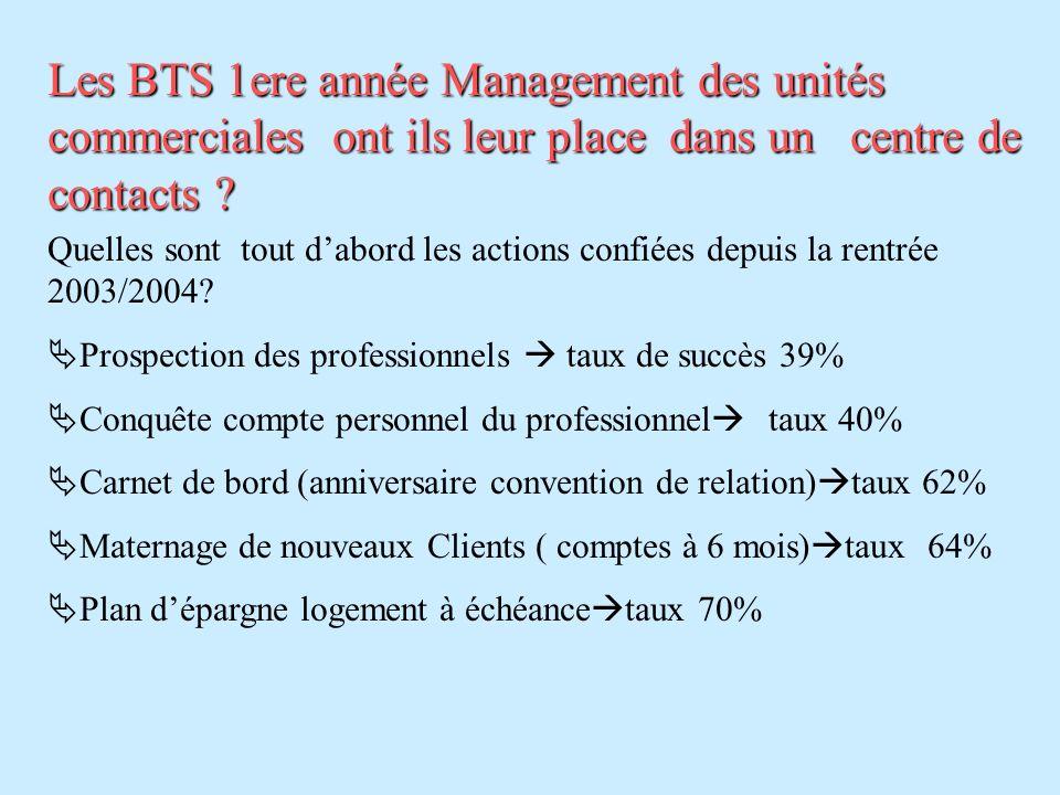 Les BTS 1ere année Management des unités commerciales ont ils leur place dans un centre de contacts ? Quelles sont tout dabord les actions confiées de