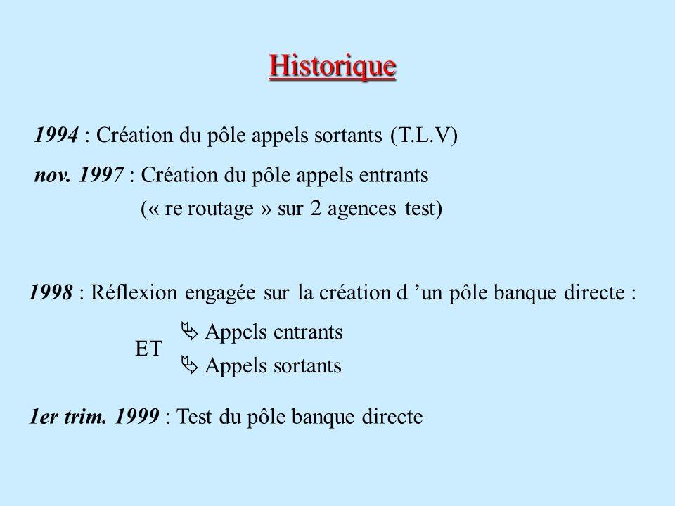 Historique 1994 : Création du pôle appels sortants (T.L.V) nov. 1997 : Création du pôle appels entrants (« re routage » sur 2 agences test) 1998 : Réf