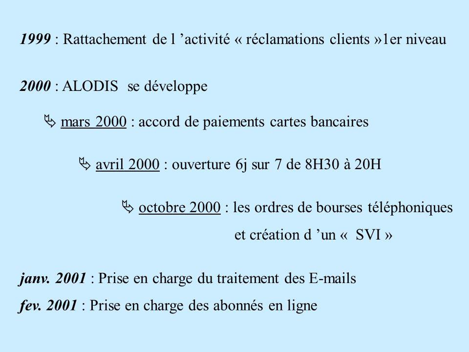 1999 : Rattachement de l activité « réclamations clients »1er niveau 2000 : ALODIS se développe mars 2000 : accord de paiements cartes bancaires avril