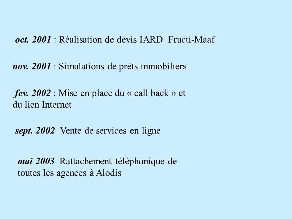 oct. 2001 : Réalisation de devis IARD Fructi-Maaf nov. 2001 : Simulations de prêts immobiliers fev. 2002 : Mise en place du « call back » et du lien I