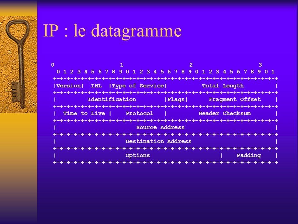 IP : valeurs du champ Protocol ID de protocoleAbréviationSignification 0 Réservé 1ICMPInternet Control Message Protocol (« message de contrôle internet) 2IGMPInternet Group Managment Protocol (« gestion de groupe Internet ») 3GGPGateway-to-Gateway Protocol 4IPIP in IP encapsulation 5STStream (flux) 6TCPTransmission Control Protocol (« contrôle de transmission ») ……… 17UDPUser Datagram Protocol (« datagramme utilisateur ») ……… 255 (Réservé)