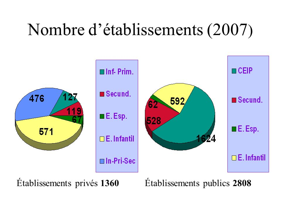 Nombre détablissements (2007 ) Établissements privés 1360 Établissements publics 2808