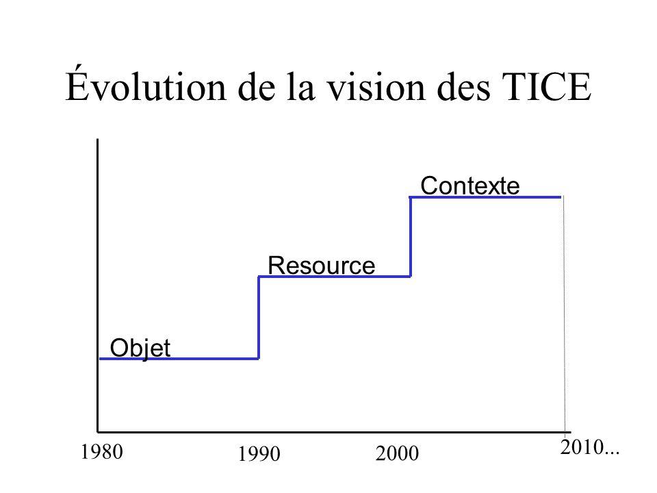 Évolution de la vision des TICE 1980 1990 Objet 2000 Resource Contexte 2010...