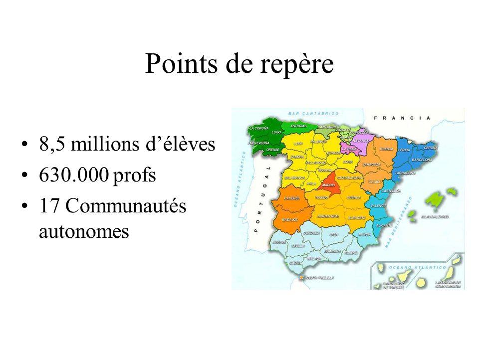 Points de repère 8,5 millions délèves 630.000 profs 17 Communautés autonomes
