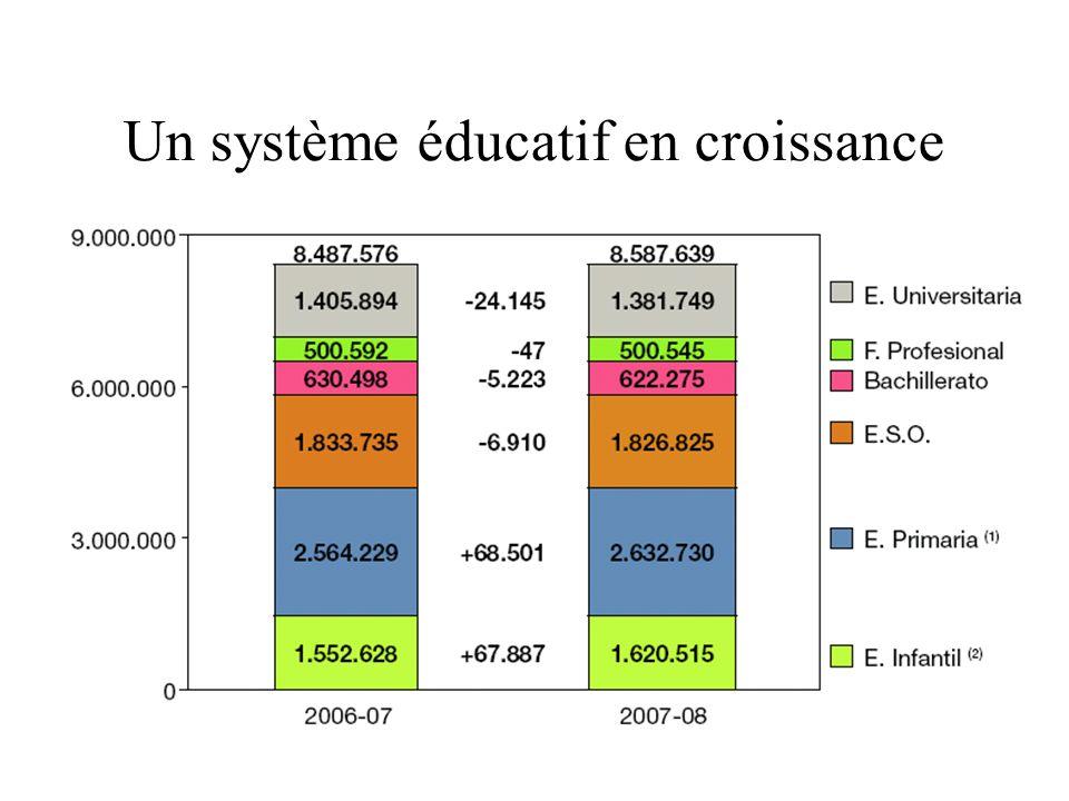 Un système éducatif en croissance