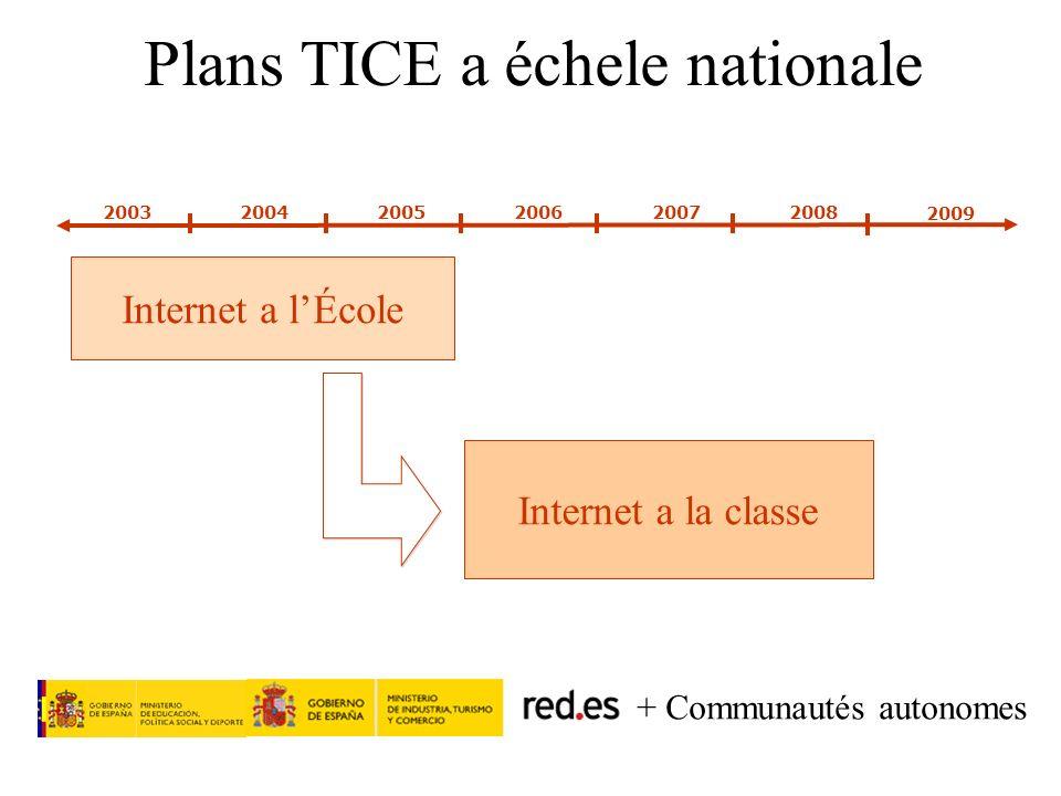 Red.es (171,5 M) CCAA (170 M) MIN (4 M+ 100* M) Investissements = 353 M + 100 MACTIONS Infrastructures de base Services de mise en valeur (24%) Support téchnique Formation des professeurs Didacticiels web Services numériques aux parents Evaluation Autres actions (10%) Inclusion numérique Telecentres Infrastructures TICE Crédits TICE aux familles Crédits éducatifs (100 M) MEC (8 M) (66%) Plan Internet a lAula (2006-2008)